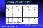 plaque index in pcos