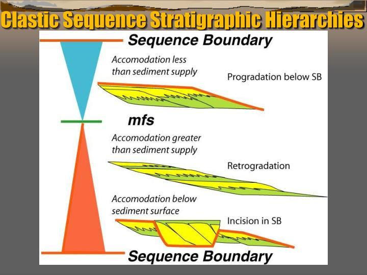 Clastic Sequence Stratigraphic Hierarchies