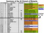 summary of the 26 cloned ctf mutants