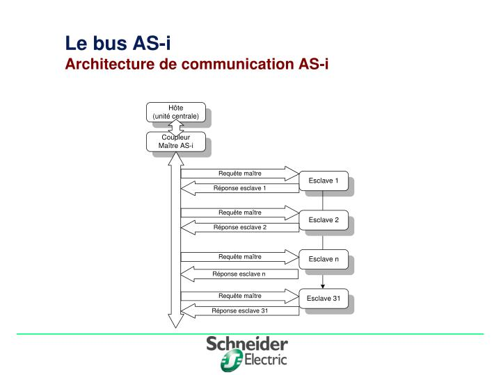 le bus as i architecture de communication as i n.