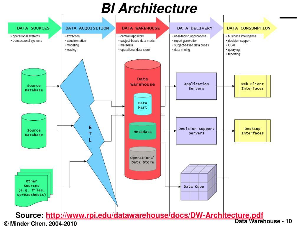 PPT - Data Warehouse DSS Business Intelligence Minder Chen