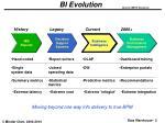 bi evolution