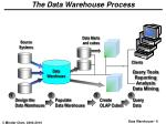 the data warehouse process