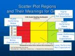 scatter plot regions and their meanings for grade 11