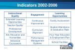 indicators 2002 2006