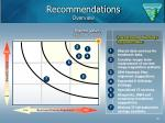 recommendations overview