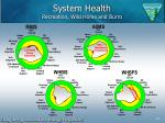 system health recreation wild horse and burro