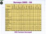 surveys 2005 06