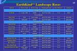 earthkind tm landscape roses