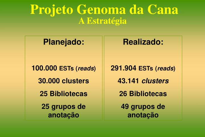 Projeto Genoma da Cana
