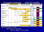crowded schedule until 24 months