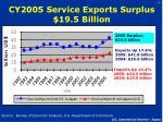 cy2005 service exports surplus 19 5 billion