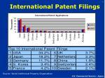 international patent filings