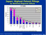 japan highest patent filings by national regional offices