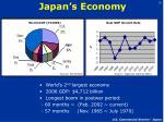 japan s economy