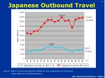 japanese outbound travel