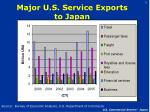 major u s service exports to japan