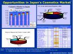 opportunities in japan s cosmetics market