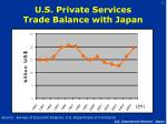 u s private services trade balance with japan