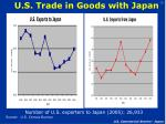 u s trade in goods with japan