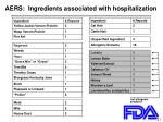 aers ingredients associated with hospitalization