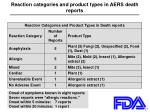 reaction categories and product types in aers death reports