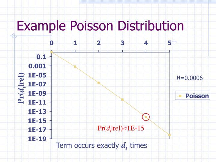 Example Poisson Distribution