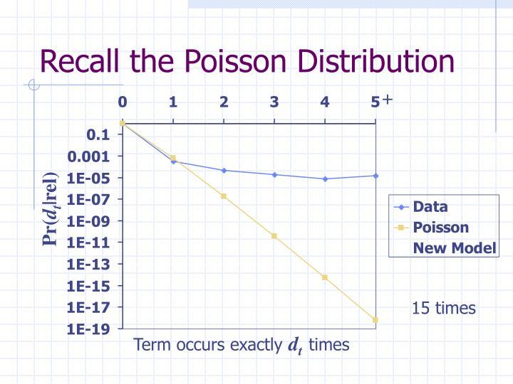 Recall the Poisson Distribution