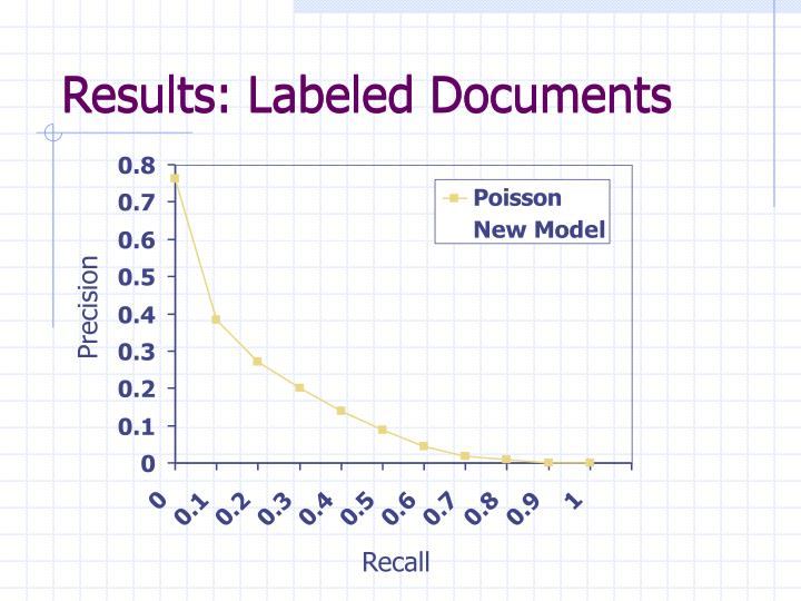 Results: Labeled Documents