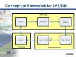 conceptual framework for sms gis