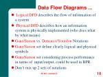 data flow diagrams1