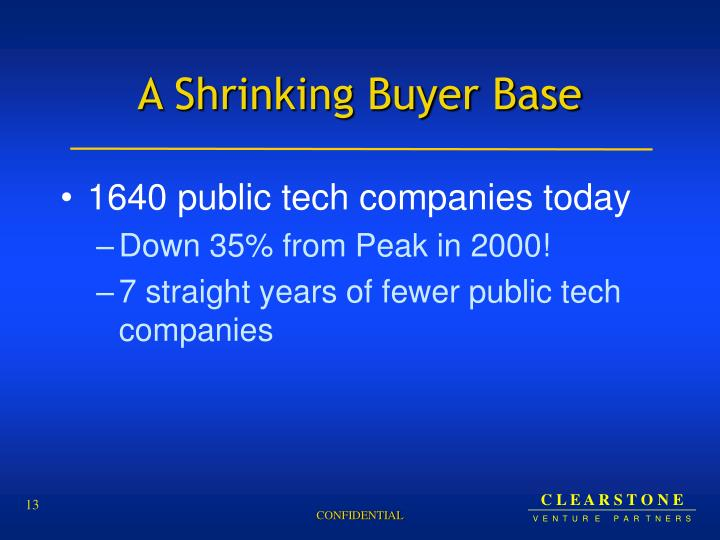 A Shrinking Buyer Base