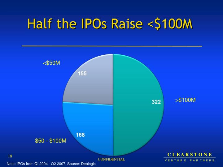 Half the IPOs Raise <$100M