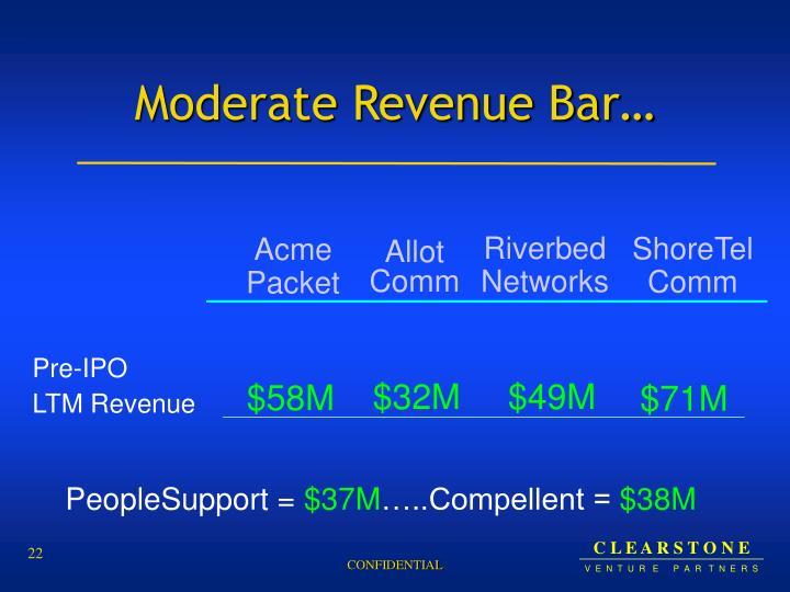 Moderate Revenue Bar…