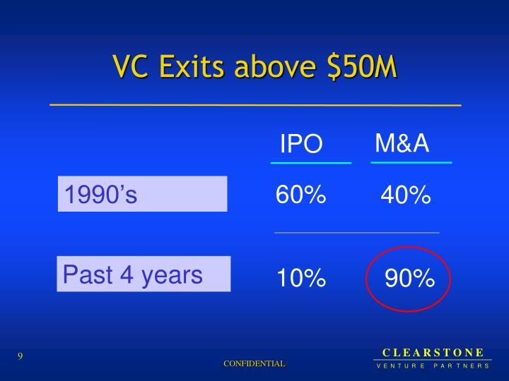 VC Exits above $50M