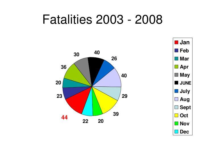 Fatalities 2003 2008