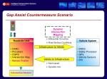 gap assist countermeasure scenario