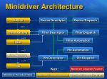 minidriver architecture1