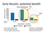 early results potential benefit