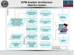 icfm analytic architecture objective system