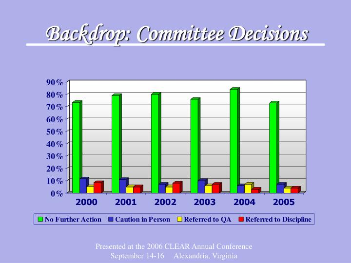 Backdrop: Committee Decisions