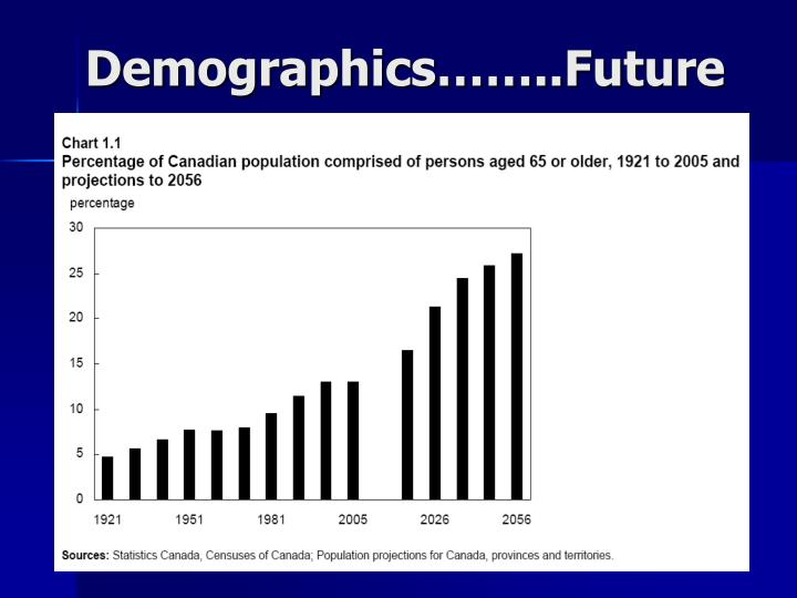 the aging effects of canadas population Canada's population has grown, and health system decision-makers need to  the effects of population aging vary across canada, as a  health care cost drivers.