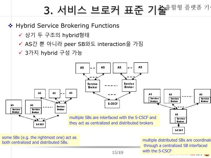 Hybrid Service Brokering Functions