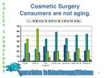 cosmetic surgery consumers are not aging