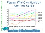 percent who own home by age time series
