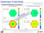 diaphragm trade study1