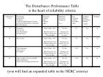 the disturbance performance table is the heart of reliability criteria