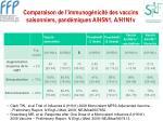 comparaison de l immunog nicit des vaccins saisonniers pand miques a h5n1 a h1n1v
