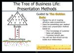 the tree of business life presentation methods