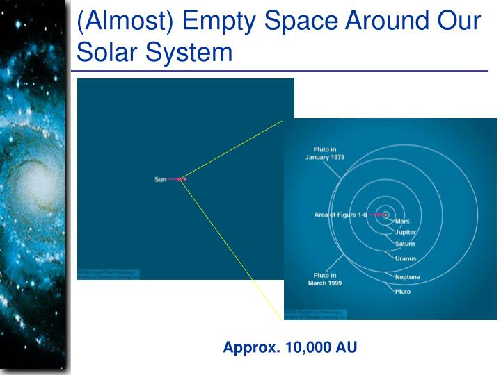 (Almost) Empty Space Around Our Solar System